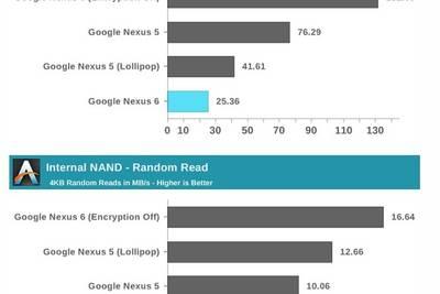 Шифрование данных в Android 5.0 Lollipop снижает быстродействие устройств на 60%