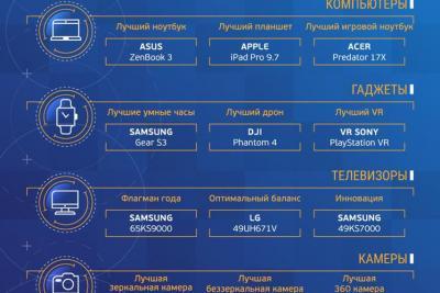 Пользователи рунета назвали Samsung Galaxy S7 edge лучшим смартфоном.