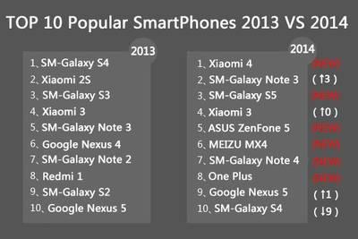 AnTuTu: 10 самых популярных смартфонов в России и других странах