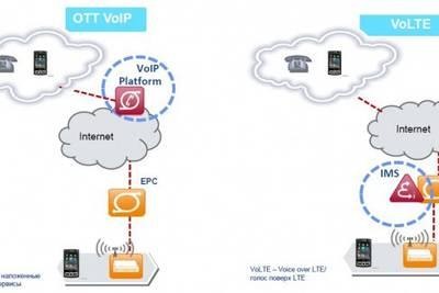 Эксперты сомневаются в скором запуске VoLTE в России – недостаточное покрытие LTE-сетей