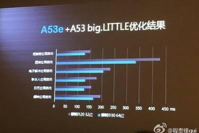 Huawei перейдет на модифицированные ядра в Kirin 930