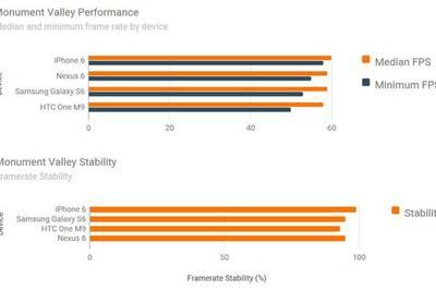 iPhone 6 вырвал победу у топовых Android-смартфонов в тесте на производительность графики
