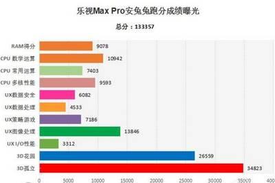 LeTV Max Pro разгромил Galaxy S7 и Xiaomi Mi 5 в AnTuTu