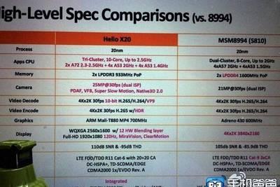 MediaTek сравнила десятиядерный Helio X20 с Qualcomm Snapdragon 810