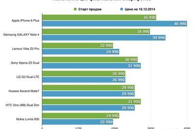 Ослабление курса рубля: рейтинг самых жадных компаний