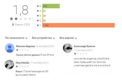 Пользователям Android не понравилось приложение Move to iOS