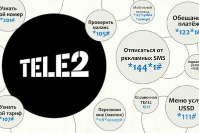 Просто полезные команды для четырех основных мобильных операторов России