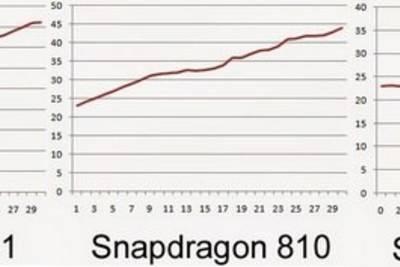 Qualcomm снизит тепловыделение новых процессоров