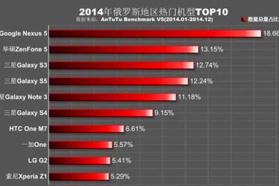 Рейтинг популярности бенчмарка AnTuTu в разных странах