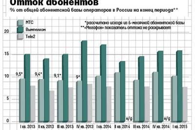 Российские операторы фиксируют массовый отток абонентов