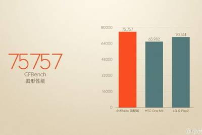 Улучшенный Qualcomm Snapdragon 810 в Xiaomi Mi Note Pro