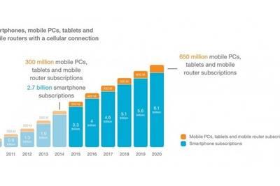 В 2020 году в мире будет более 6 миллиардов смартфонов