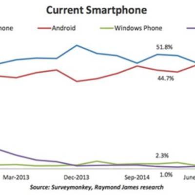 Американцы переходят на Android-устройства. Apple в США не фаворит