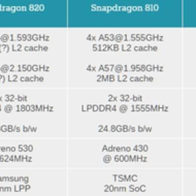 Первые публичные тесты опровергли слухи о перегреве Snapdragon 820