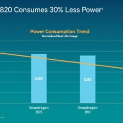 Судя по тестам нового Snapdragon 820, процессор не испытывает проблем с перегревом