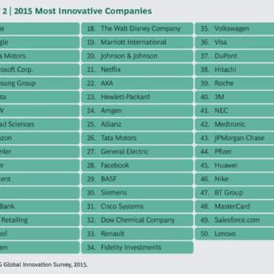 Топ-50 самых инновационных компаний мира