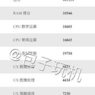 Xiaomi Mi 5 набрал в AnTuTu свыше 100 000 баллов