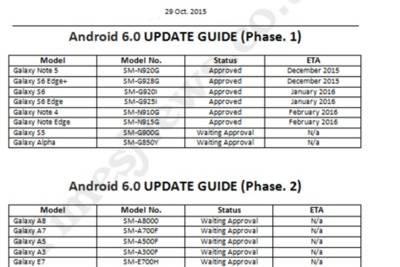 Сроки рассылки Android 6.0 для флагманов Samsung