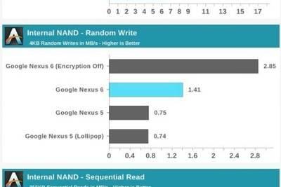 Шифрование по умолчанию негативно влияет на скорость чтения/записи в Android 5.0
