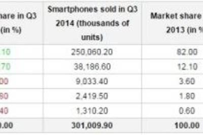 Анализ рынка смартфонов в 3-м квартале 2014 от Gartner