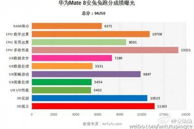 Huawei Mate 8 подвинул всех лидеров AnTuTu