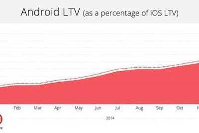 Игры на Android начинают приносить доход