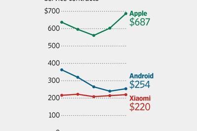 iPhone стоит почти как три средних Android-смартфона