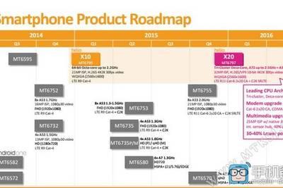 MediaTek представила восьмиядерный процессор MT6755