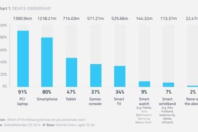 Носимые устройства есть у менее 10% пользователей