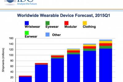 Продажи носимых девайсов в этом году достигнут 72 миллионов