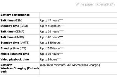 QHD-экран почти не влияет на автономность Sony Xperia Z4v