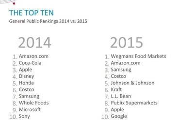 Репутация Samsung в США выше, чем у Google или Apple