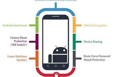 С новой версией Android компания Google поворачивается в сторону корпоративного сектора