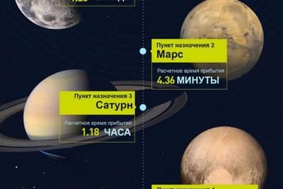 Сколько времени мы летели бы до разных планет, если бы могли летать со скоростью света