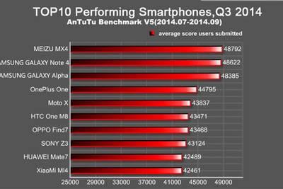 Смартфон Meizu MX4 оказался самым производительным смартфоном с ОС Android по результатам теста AnTuTu