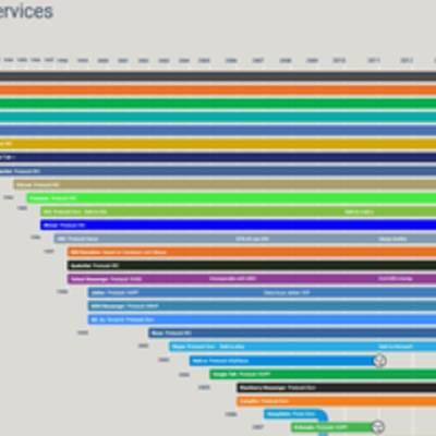 Краткая история сервисов для общения — с 1973 года и по сегодняшний день
